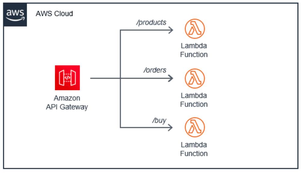aws serverless lambda functions