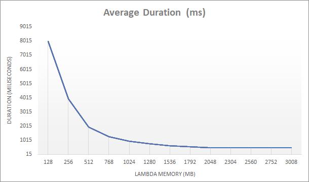 aws lambda duration and memory chart