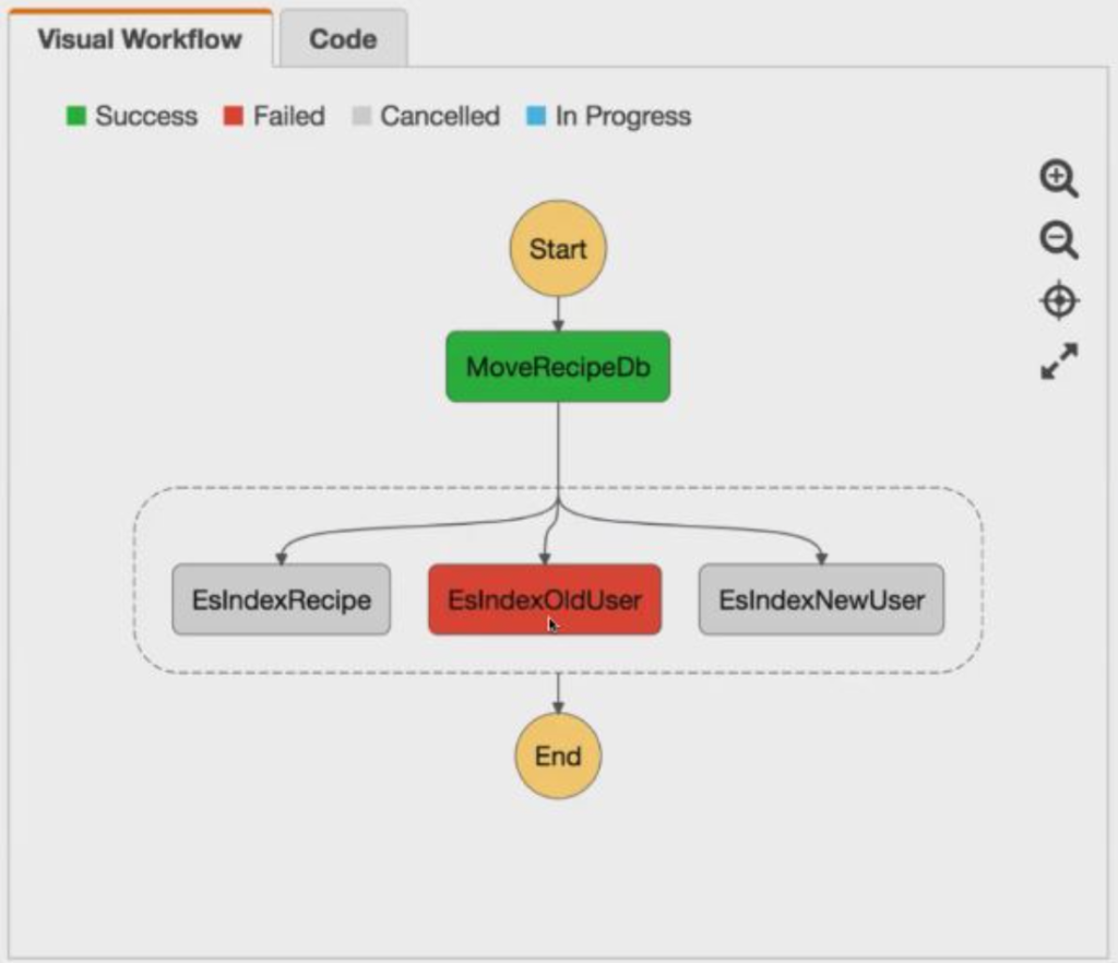 Step Function visual workflow
