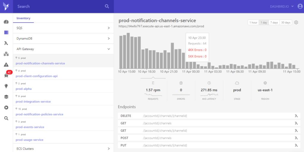 api gateway metrics dashboard