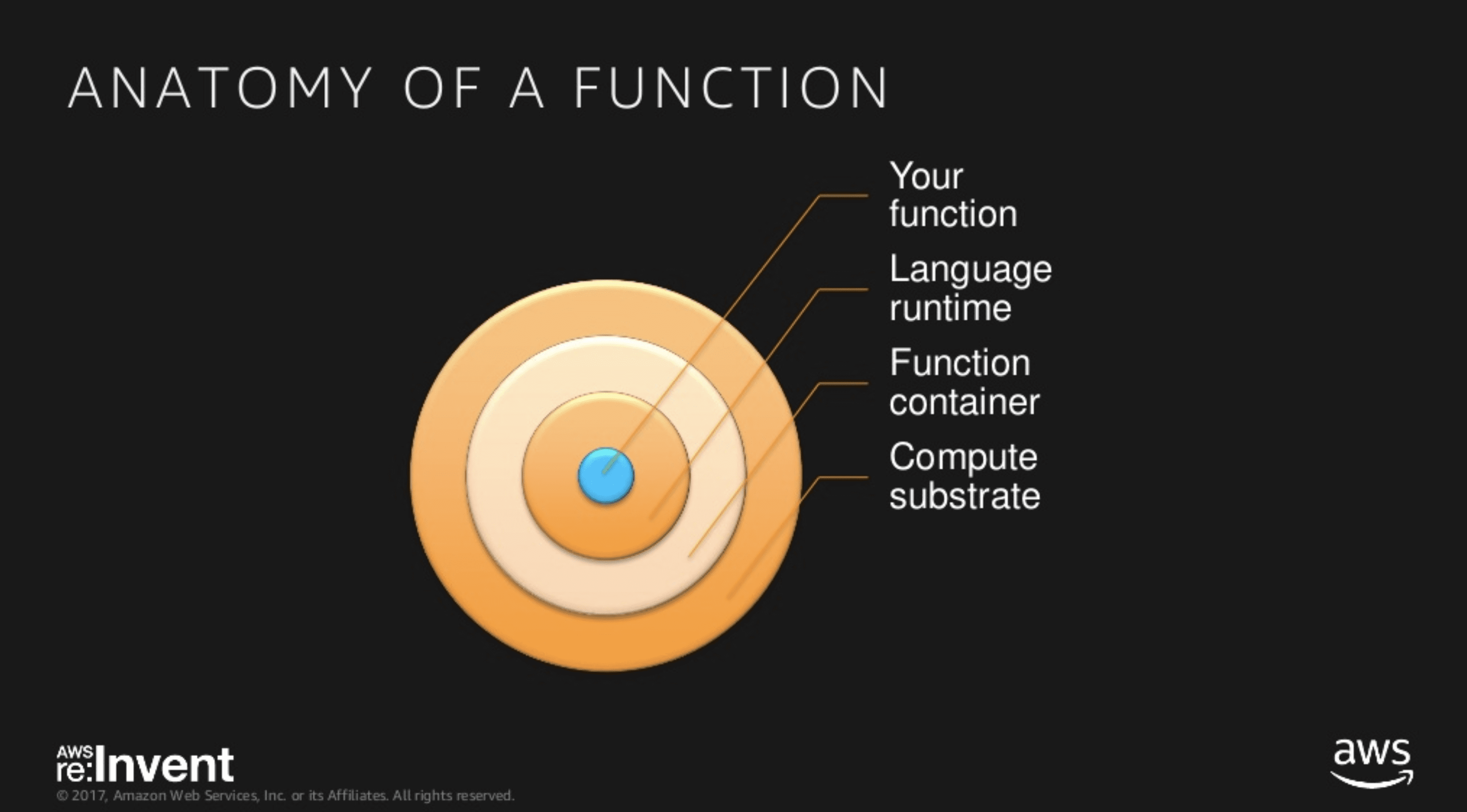 anatomy of a function