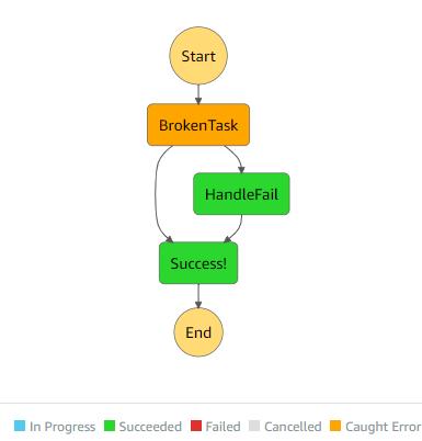 retry step diagram