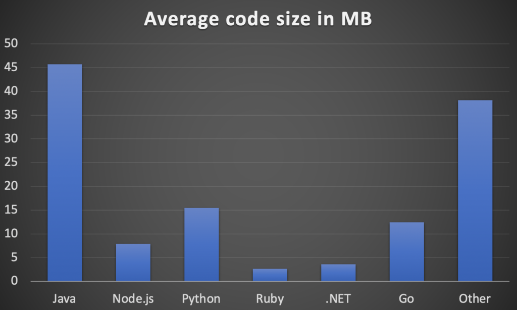 Average code size