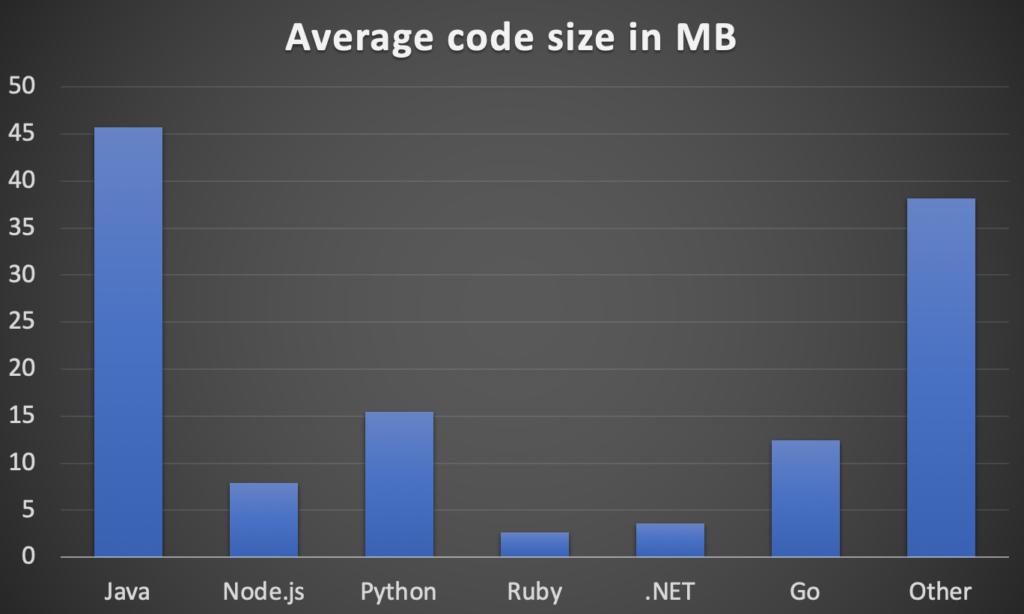 Average code size