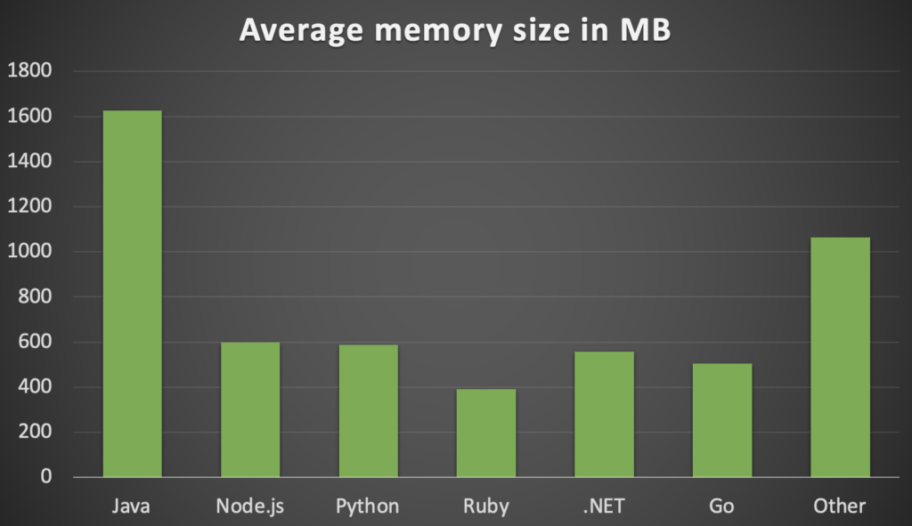 Average memory size