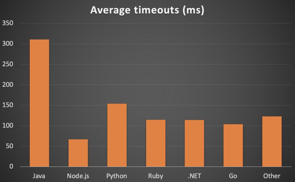 Average timeouts