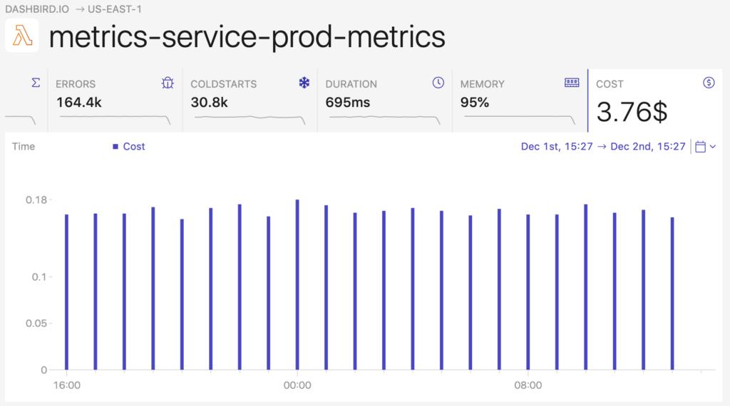 aws cost metrics graph