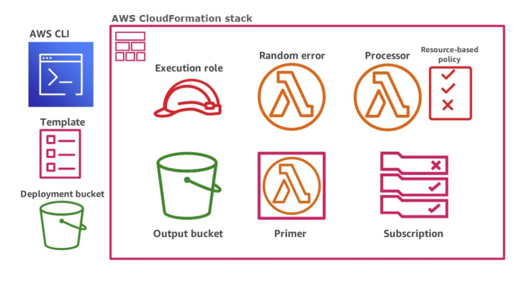AWS CloudFormation stack