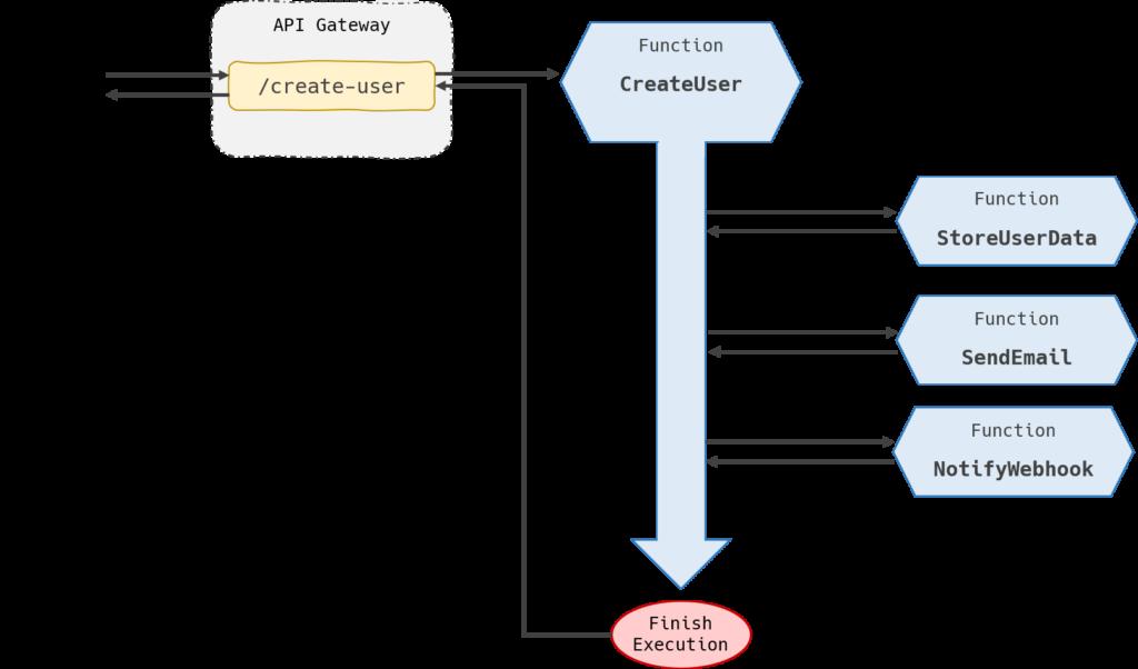 composition sequential architecture