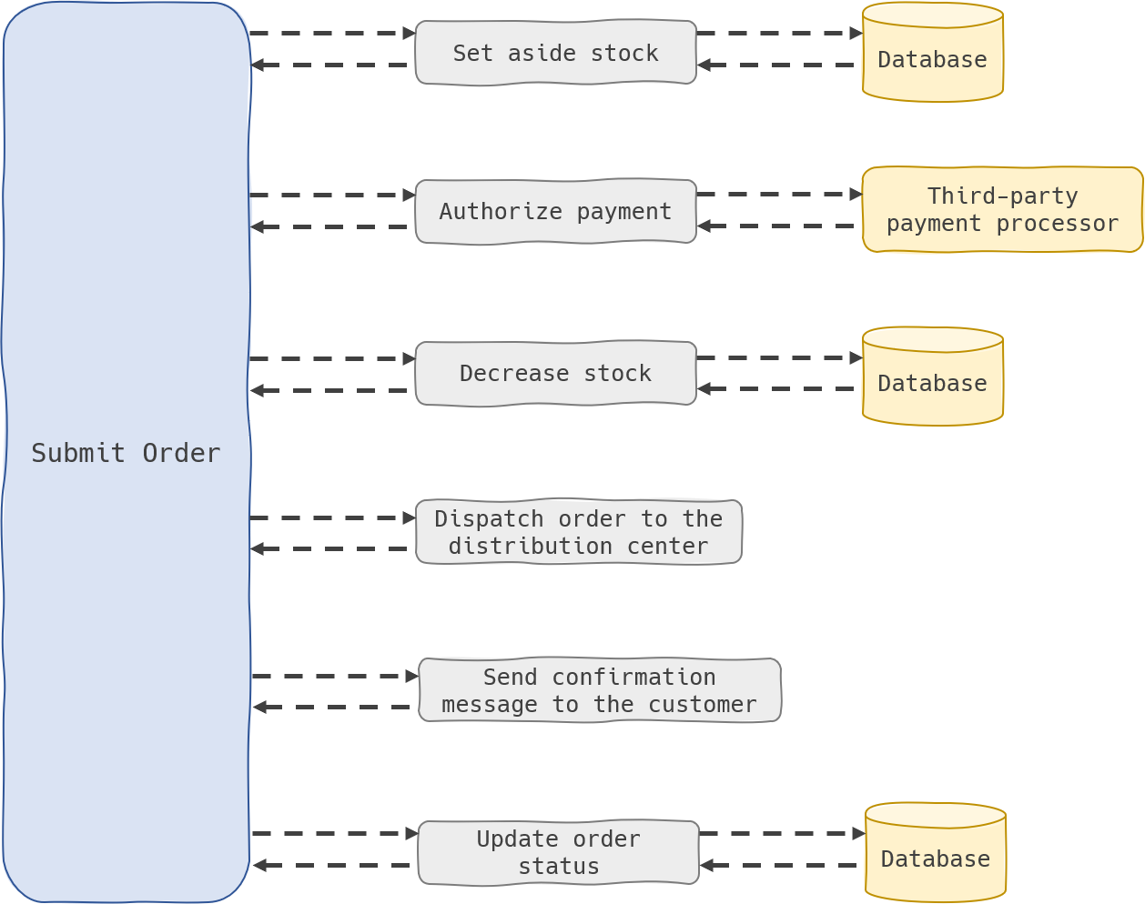 Tightly-coupled Architecture