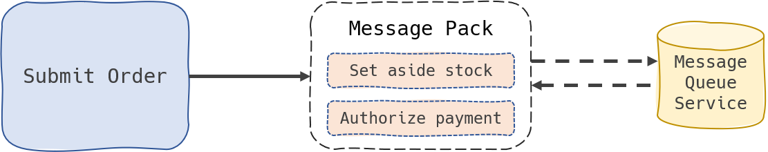 The main function is now streamlined to only interact with a message queue service