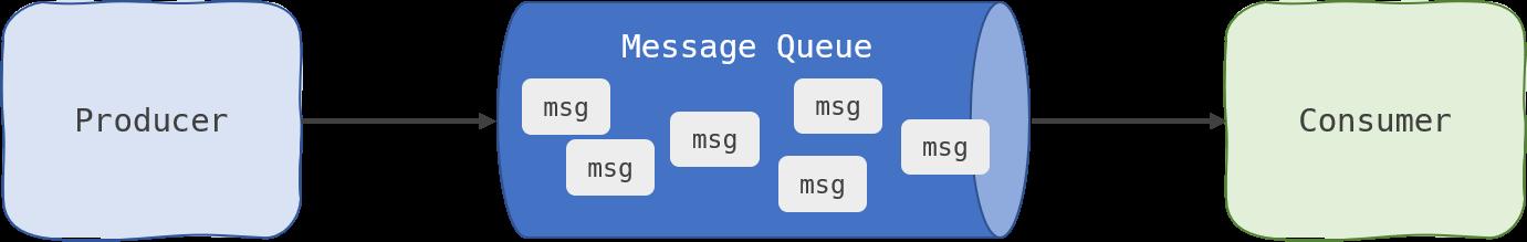 Message Queue model