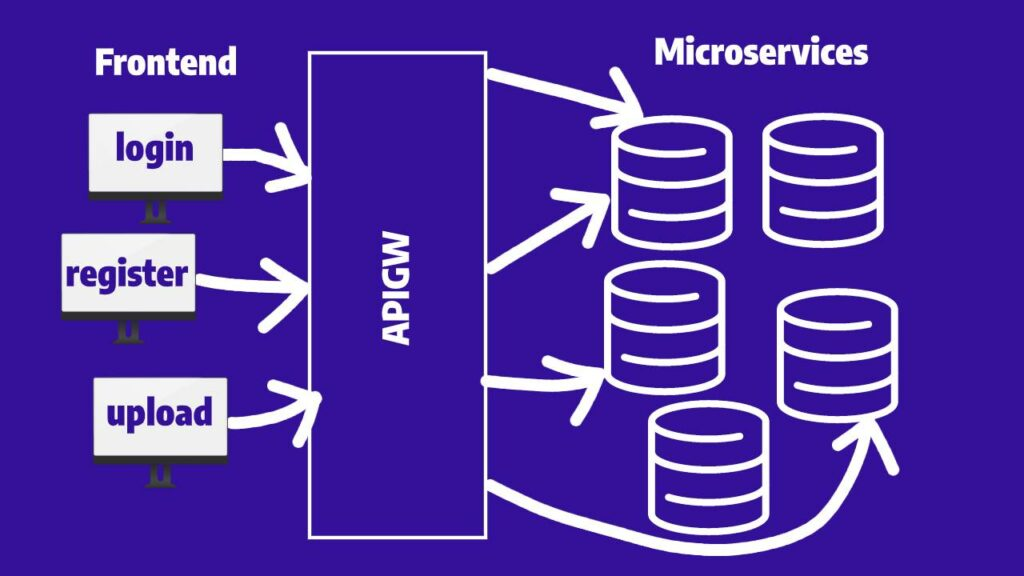 API Gateway is an interface that sits in between the application and the microservices.