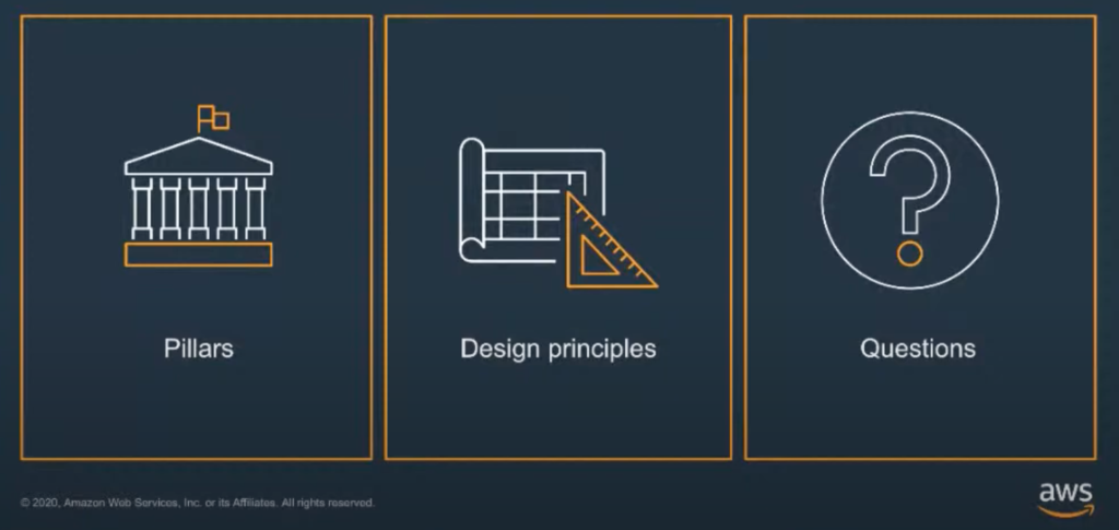 What is the AWS Well-Architected Framework?