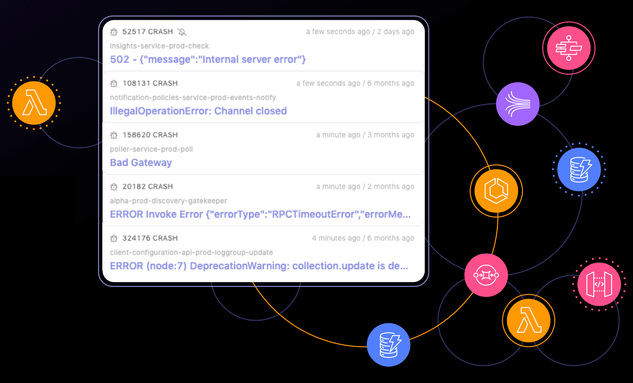 Serverless failure detection for your cloud applications.