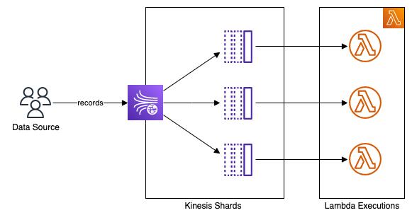 kinesis data flow to lambda