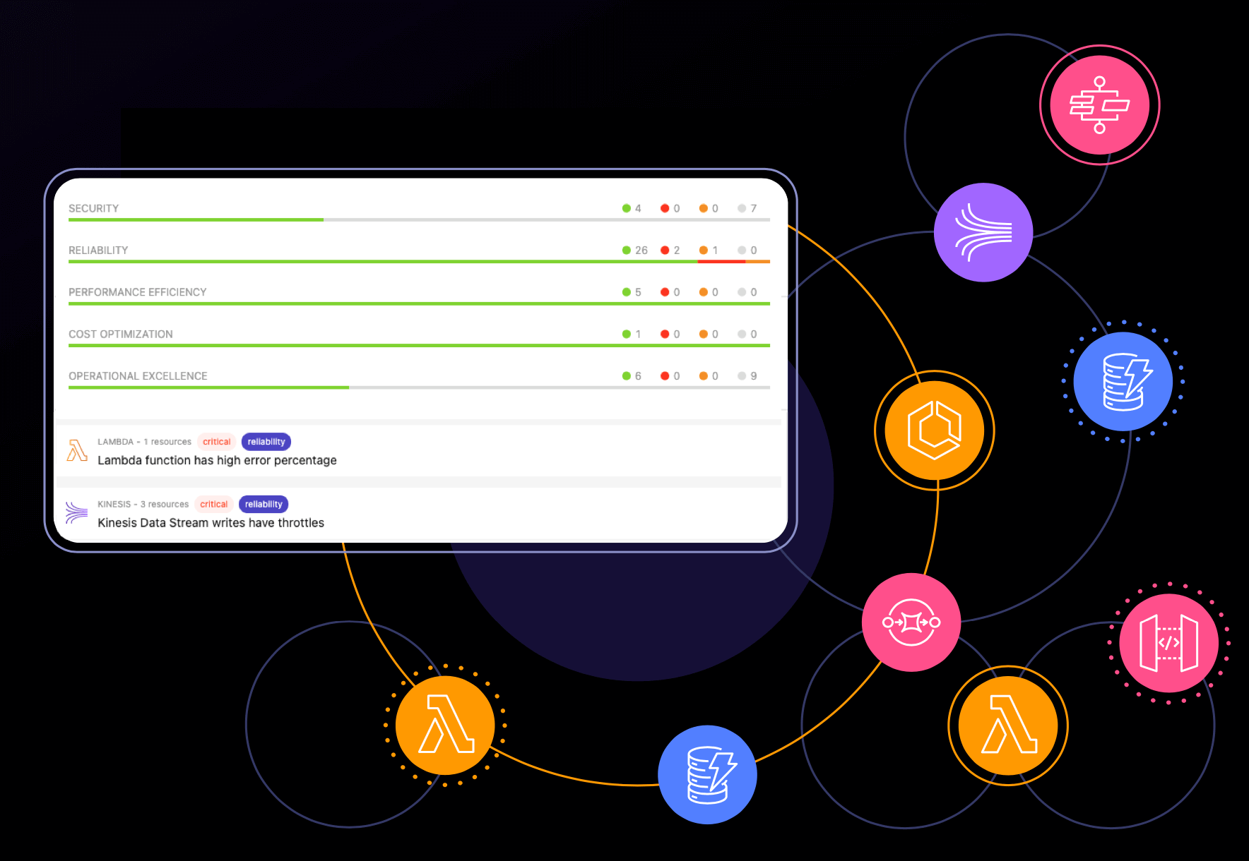 Serverless well architected reports