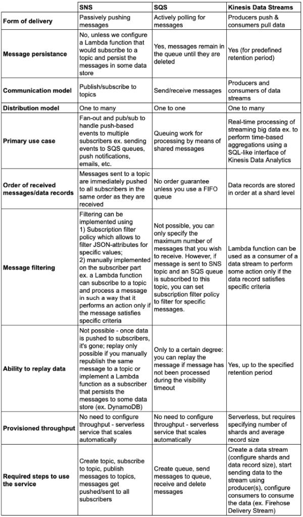 SNS vs. SQS vs. Kinesis Data Streams