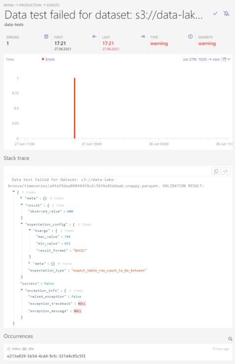 monitor serverless data test