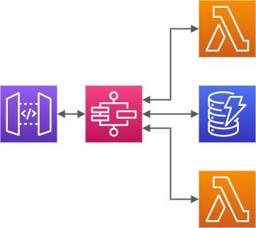 lambda step functions call chart